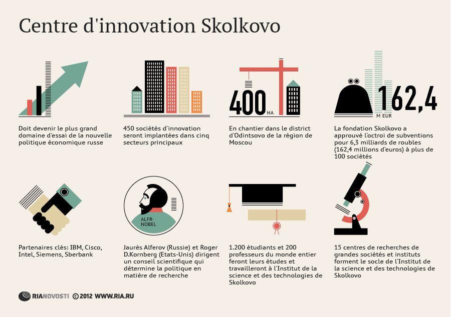 Centre d'innovation Skolkovo