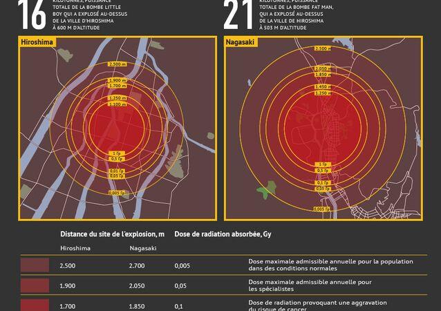 Bombardements atomiques de Hiroshima et Nagasaki