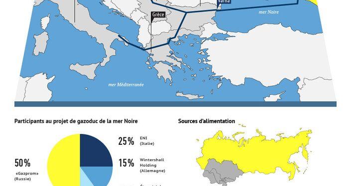 Le gazoduc South Stream