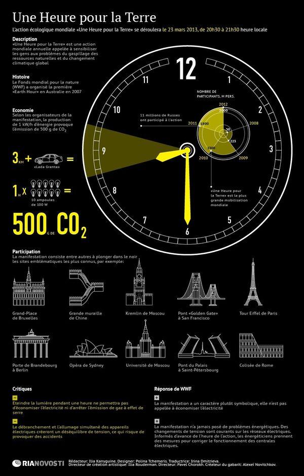 Une Heure pour la Terre: histoire, mission, participants - Sputnik France