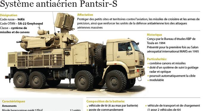 Pantsir-S, système antiaérien russe