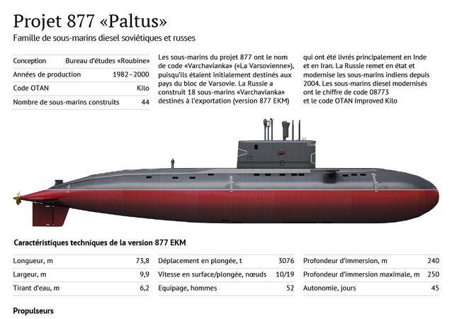 Sous-marin diesel russe du projet 877 Paltus