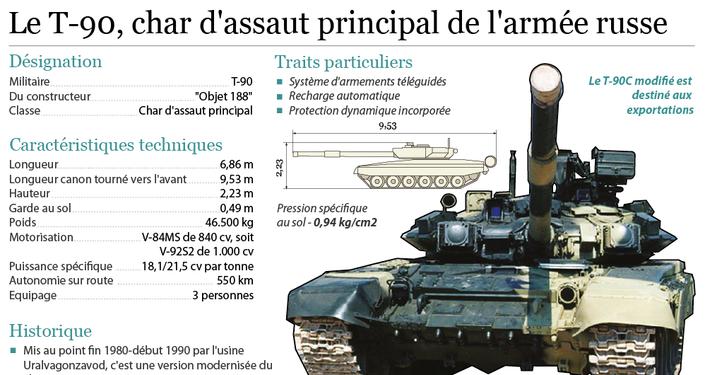Le T-90, char d'assaut principal de l'armée russe